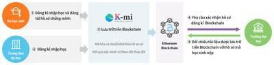 Leading K-Study with the blockchain technology, Dain Leaders launches the digital tracking platform for international students
