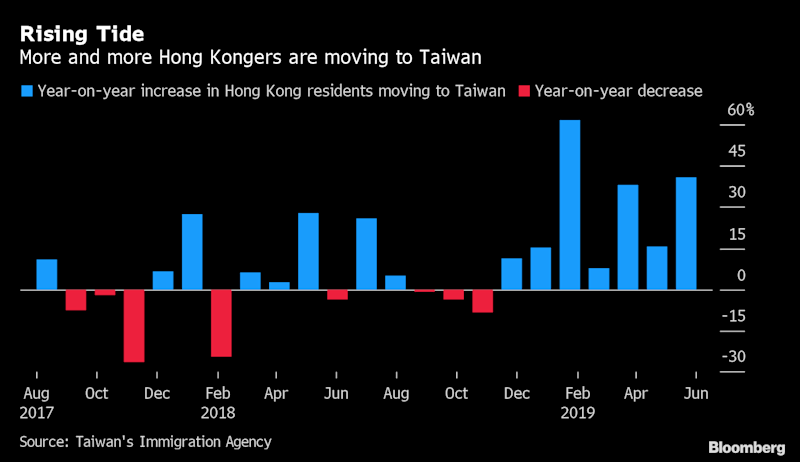 Hong Kong Immigration to Taiwan Surges as Protests Grind On