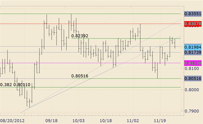 FOREX_Technical_Analysis_NZDUSD_Inside_Day_Bearish_Breakout_at_Fibonacci_Level_body_nzdusd.png, FOREX Technical Analysis: NZD/USD Inside Day Bearish Breakout at Fibonacci Level