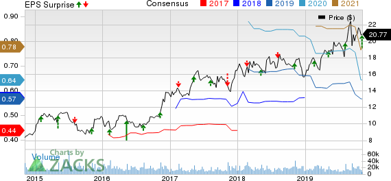 The Wendy's Company Price, Consensus and EPS Surprise