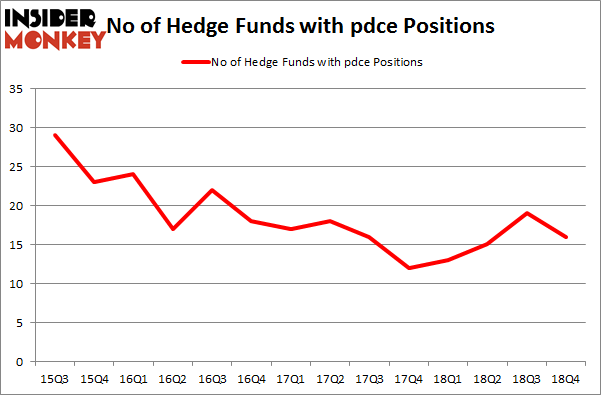 No of Hedge Funds with PDCE Positions