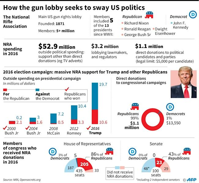 Political spending by the US National Rifle Association