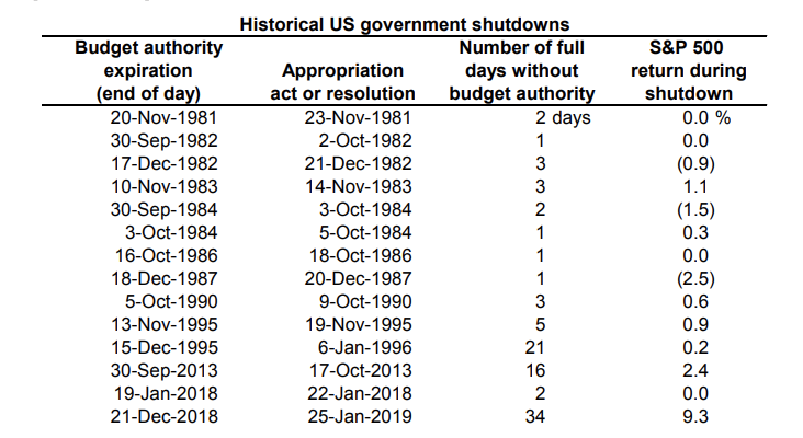 Stocks have done OK during prior government shutdowns, Goldman Sachs' research shows.