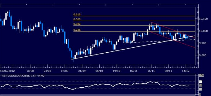 Forex_Analysis_US_Dollar_Clings_to_Support_as_SP_500_Recovers_body_Picture_4.png, Forex Analysis: US Dollar Clings to Support as S&P 500 Recovers