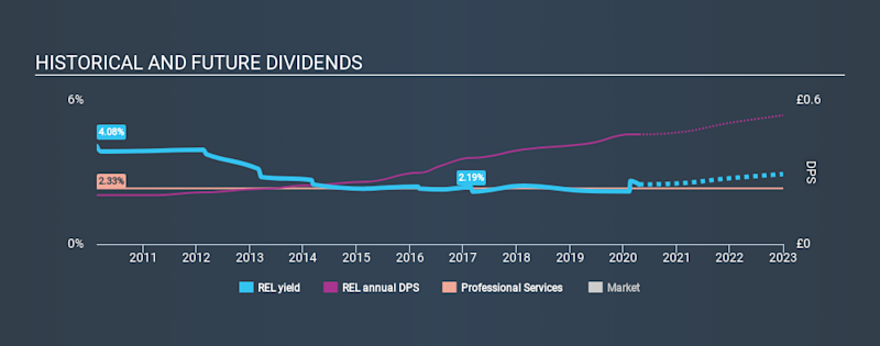 LSE:REL Historical Dividend Yield April 20th 2020