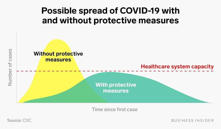 coronavirus covid 19 spread healthcare system protective measures chart flatten the curve