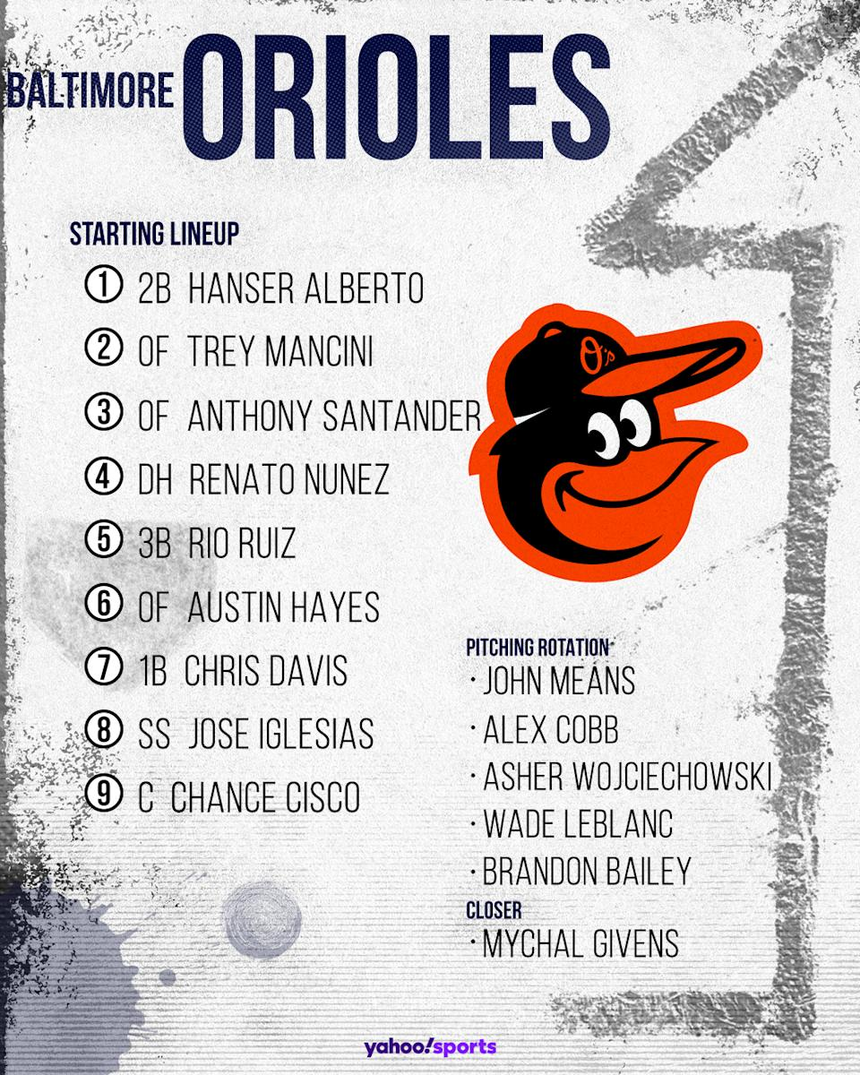 Baltimore Orioles projected lineup.