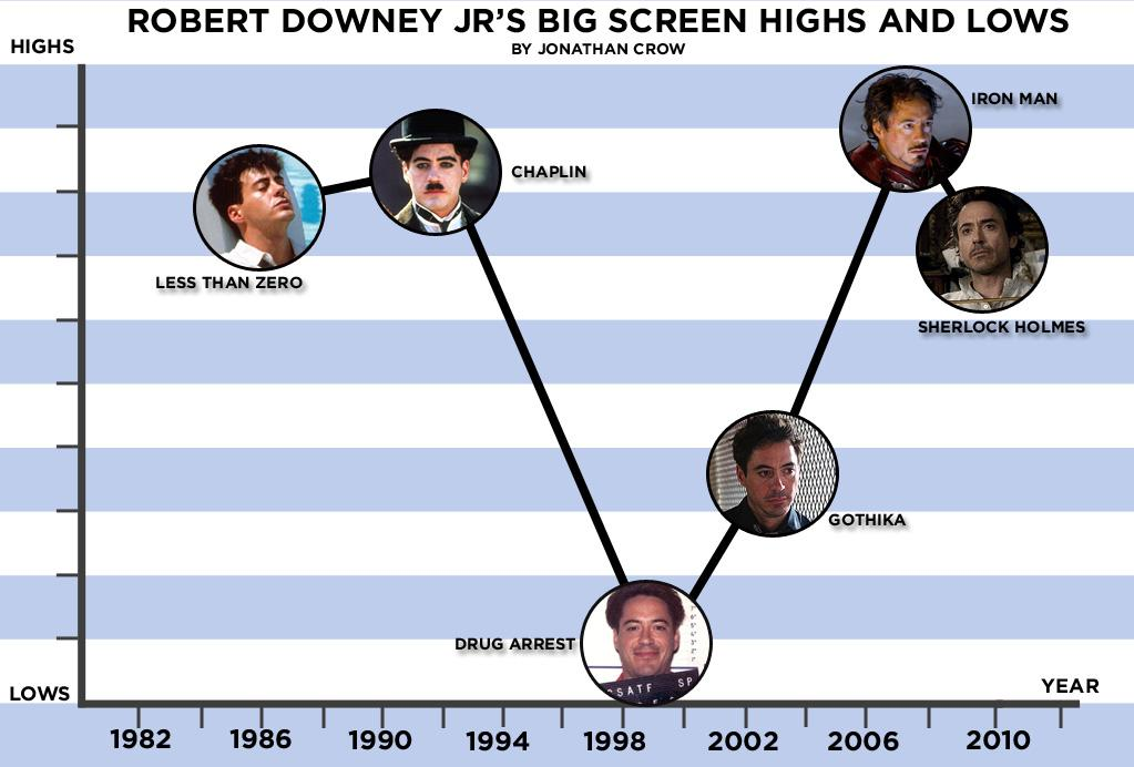 """It's been almost 25 years since <a href=""""http://movies.yahoo.com/movie/contributor/1800010914"""">Robert Downey Jr.</a> first hit the silver screen. Since then he's captivated audiences with his preternatural charm and captivated the tabloids with his legendarily epic self-destructive streak. With """"<a href=""""http://movies.yahoo.com/summer-movies/iron-man-2/1810026429"""">Iron Man 2</a>"""" opening this weekend, which has all the fixings of being a major career high, let's check out this list of Robert's highs and very public lows."""