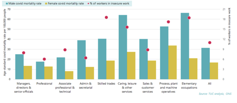 There is a correlation between insecure occupations and higher COVID death rates. Graph: TUC