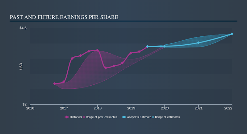 NasdaqGS:GRMN Past and Future Earnings, October 9th 2019
