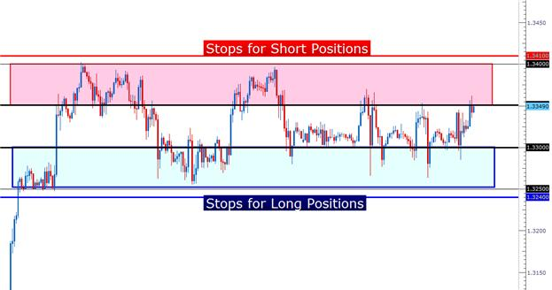 how_to_trade_eurusd_range_body_Picture_2.png, Learn Forex: Trading the Range in EURUSD