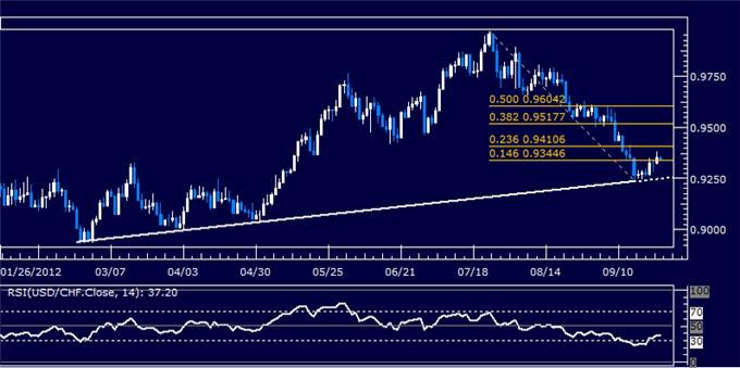 USDCHF_Classic_Technical_Report_09.25.2012_body_Picture_5.png, USDCHF Classic Technical Report 09.25.2012