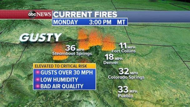 PHOTO: On Monday, it will continue to be bone dry with gusty winds near 30 mph or higher and gusty winds will increase Tuesday and into Wednesday for the Rockies and the fire zone. (ABC News)