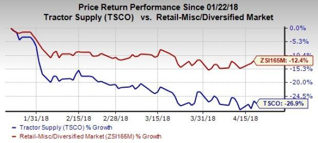 Tractor Supply's (TSCO) focus on store-growth initiatives, ONETractor plan and investment in everyday businesses bodes well. However, continued cost pressures are likely to hurt margins in the future.