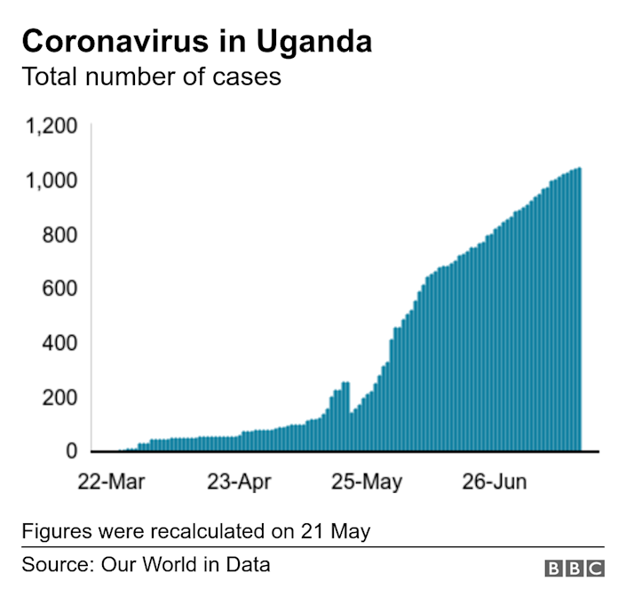 Coronavirus in Uganda. Total number of cases. Total number of coronvirus cases in Uganda Figures were recalculated on 21 May.
