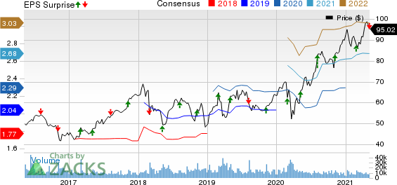 Monster Beverage Corporation Price, Consensus and EPS Surprise
