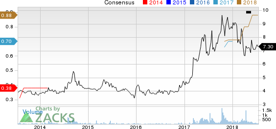 New Strong Buy Stocks for July 16th:inTEST Corporation (INTT)