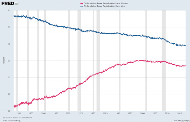 Female labor force participation has been one of the biggest economic trends of the last 50 years. (Source: FRED)