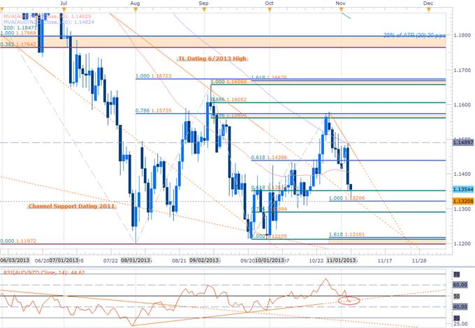 Forex_AUDNZD_Scalps_Target_Near-term_Support_Bounce-_Bullish_Above_1.1320_body_AUDNZD_Daily.png, AUDNZD Scalps Target Near-term Support Bounce- Bullish Above 1.1320