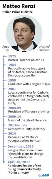 Matteo Renzi has bounced back to the front line of his country's politics
