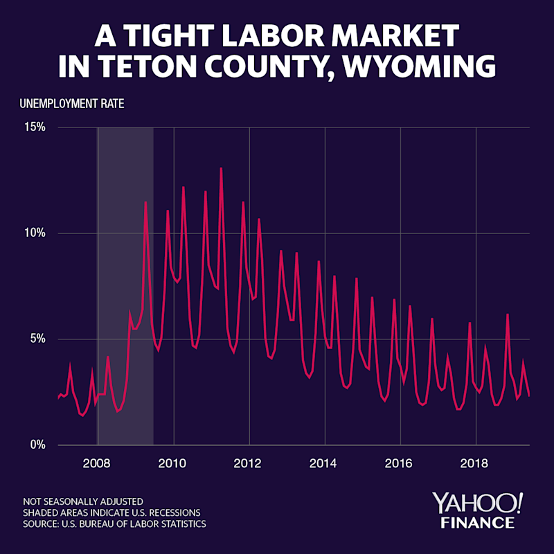 The not seasonally-adjusted unemployment rate in Teton County, Wyoming shows the drop in unemployment every summer in the heavily tourism-reliant town of Jackson. Credit: David Foster / Yahoo Finance