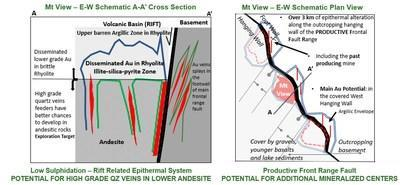 Figure 2: Mountain View Schematic Deposit Model and Exploration Potential (CNW Group/Millennial Precious Metals Corp.)