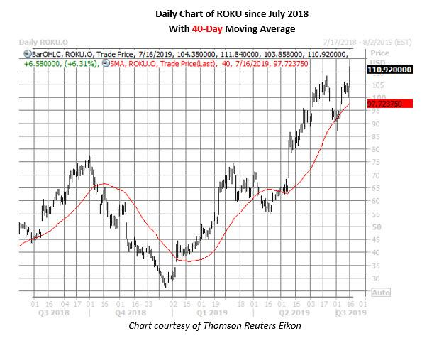 roku stock daily price chart on july 16