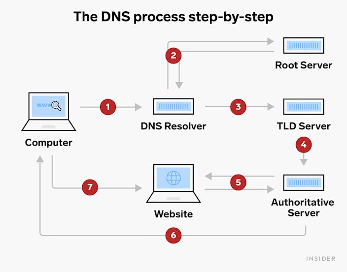 The DNS process step by step