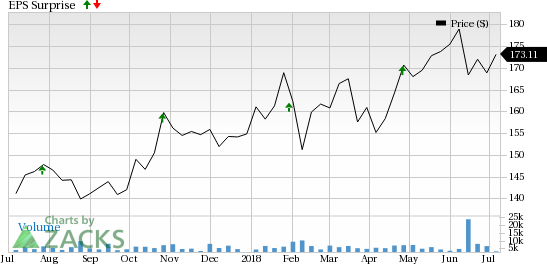 Stryker's (SYK) strong segmental performance and acquisition-driven strategy are likely to drive Q2 earnings.