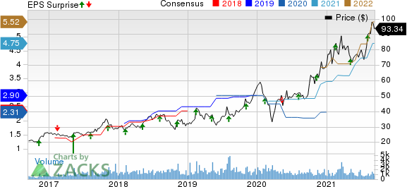 Diodes Incorporated Price, Consensus and EPS Surprise