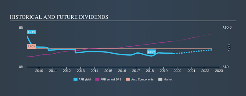 ASX:ARB Historical Dividend Yield, September 28th 2019