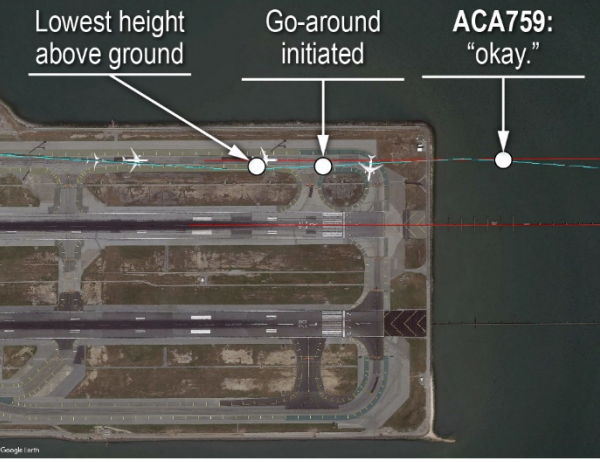 Off course: when an Air Canada plane (ACA759) tried to land on a busy taxiway at San Francisco (NTSB)
