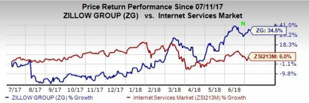 Shares of Zillow Group (ZG) have been performing well of late.