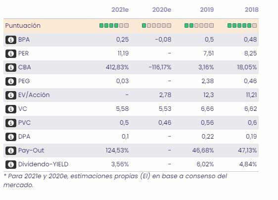 Banco Santander. Datos fundamentales