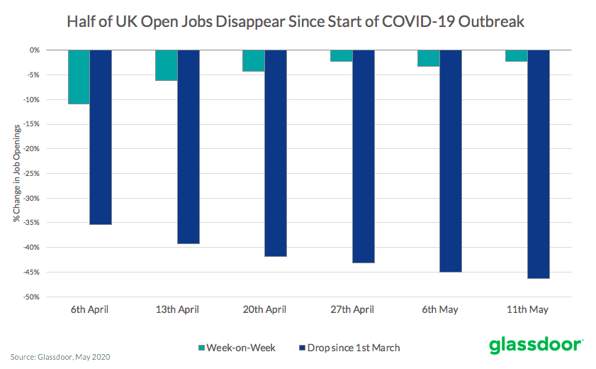 Half of open jobs disappear since COVID-19