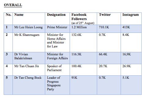 Top 5 Singapore politicians with the highest Facebook following