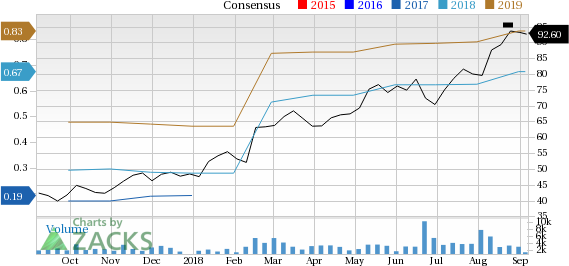 Ringcentral (RNG) is seeing positive earnings estimate revisions, suggesting that it could be a solid choice for investors.