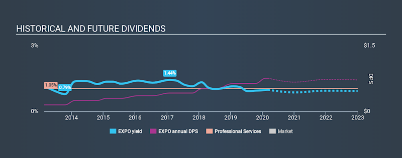 NasdaqGS:EXPO Historical Dividend Yield, March 8th 2020