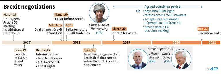 Timeline of the Brexit talks