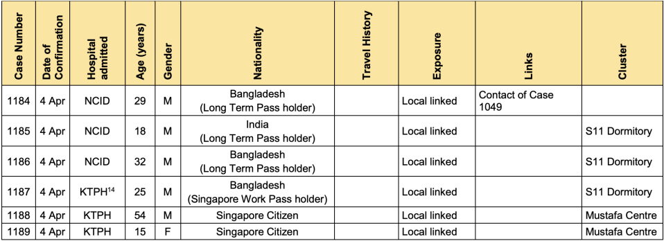 Table of COVID-19 cases in Singapore on 4 April 2020 (Table: MOH)
