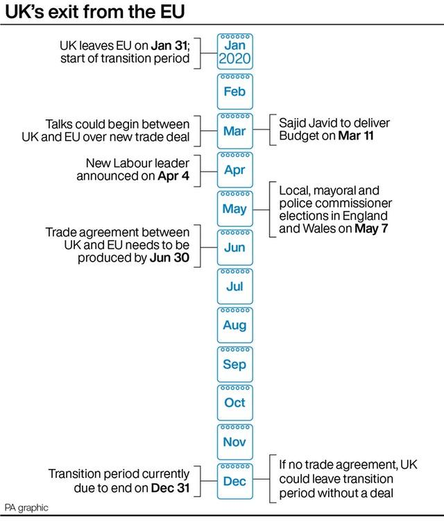 UK's exit from the EU