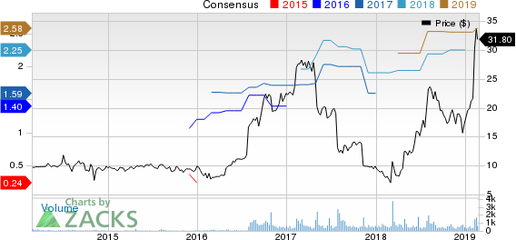 PCM, Inc. Price and Consensus