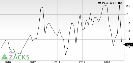 Teradyne, Inc. PEG Ratio (TTM)