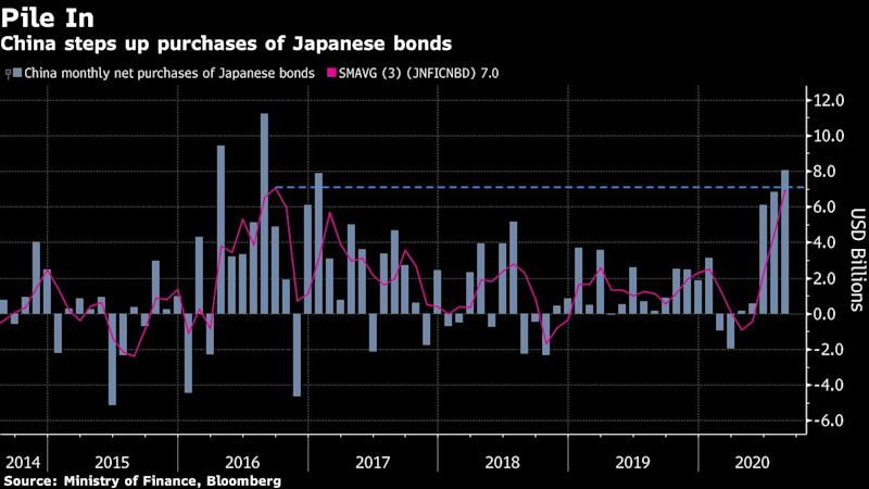 China Is Buying Up Record Chunks of Japan's Debt Mountain