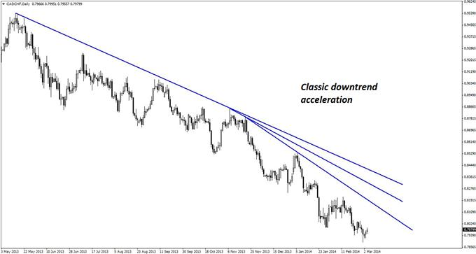 Classic downtrend acceleration on the daily chart of CAD/CHF suggests continued downside price action in the pair.
