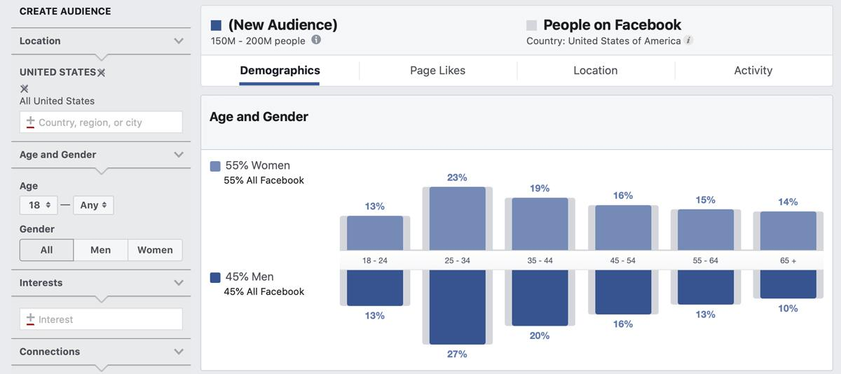 Facebook Insights allows you to gather information about the people visiting your page. For example, you can dig into the demographics to determine their location, gender and age.