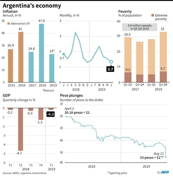 Main economic indicators for Argentina. (AFP Photo/Nicolas RAMALLO)