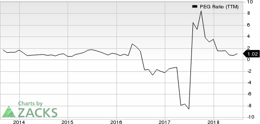 Top Ranked Growth Stocks to Buy for August 9th