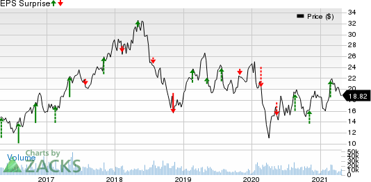 Melco Resorts & Entertainment Limited Price and EPS Surprise