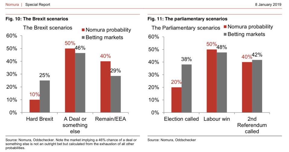 Shifting odds: The betting market and Nomura's probability of the outcomes of Brexit and possible political ramifications. Photo: Nomura